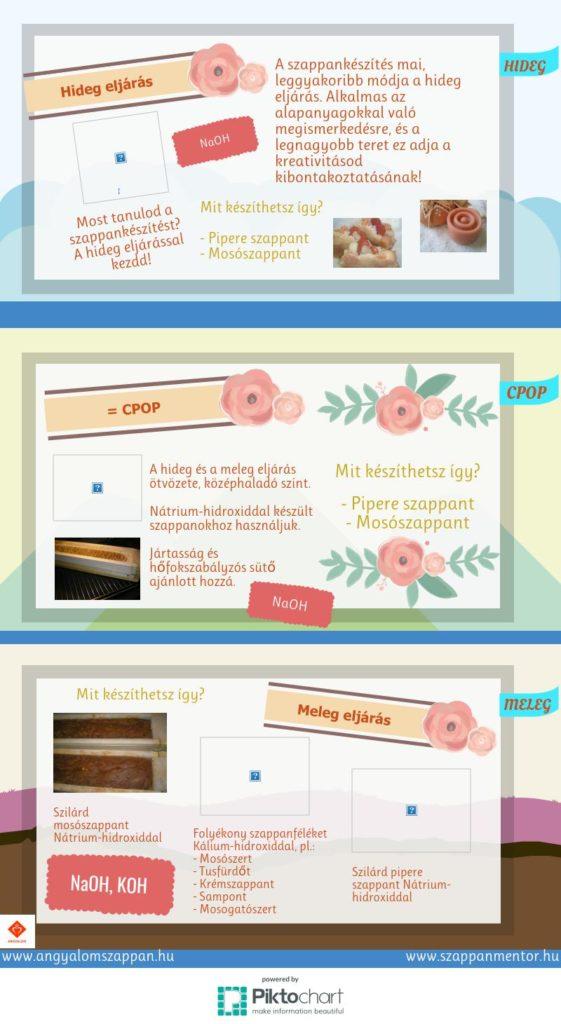 A szappankészítés módszerei