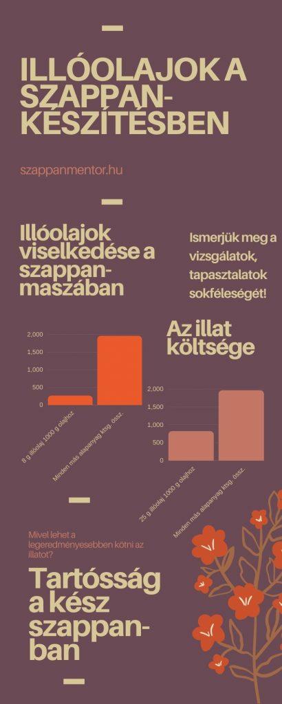illoolajok_a_szappankeszitesben